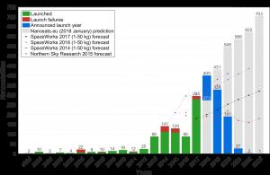 Wykres przedstawiający ilość wyniesionych nanosatelitów w zależności od roku. Źródło: Nanosatellite database, Erik Kulu