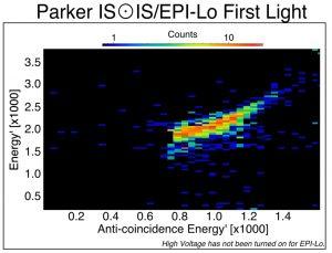 Pierwsze dane z instrumentu ISOIS / Credits - NASA/Princeton University/Parker Solar Probe