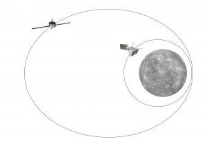 Orbity sond BepiColombo / credits: ESA/ATG medialab