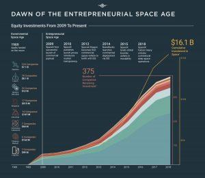 Inwestycje w branżę kosmiczną od 2009 roku / Credits - Space Angels
