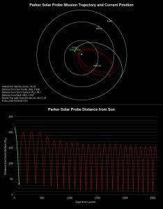 Peryhelium Parker Solar Probe / Credits - NASA