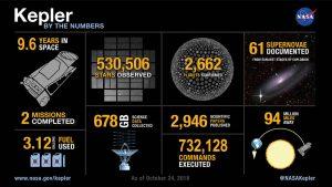 Podsumowanie misji Kepler / Credits - NASA