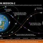 Aktualny (grudzień 2018) plan misji EM-2 / Credits - NASA