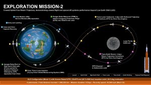 Wcześniejszy (sprzed grudnia 2018) plan misji EM-2 / Credits - NASA