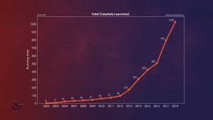 CubeSaty umieszczone w rakietach w latach 2003 - 2018 / Credits - nanosats.eu
