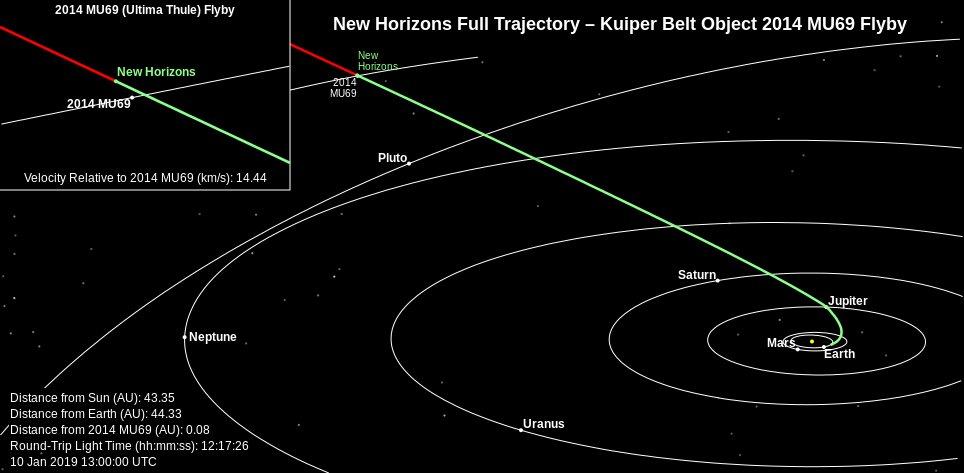 Pozycja New Horizons w Układzie Słonecznym - stan na 10 stycznia 2019 / Credits - NASA, SWRI Johns Hopkins University Applied Physics Laboratory