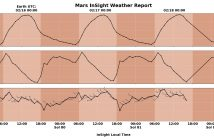Pogoda w regionie lądowania InSight pomiędzy 16 a 18 lutego 2019 / Credits - NASA