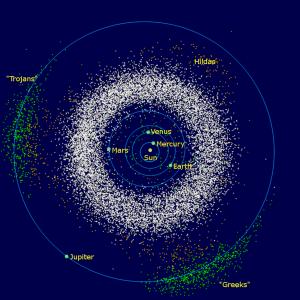 Wewnętrzny Układ Słoneczny z zaznaczonymi grupami planetoid, m.in. Trojańczykami / domena publiczna
