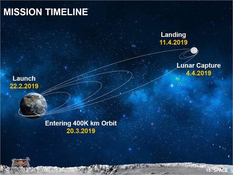 Grafika prezentująca planowaną (przed 22 lutego) trajektorię lotu lądownika Beresheet / Credits - SpaceIL