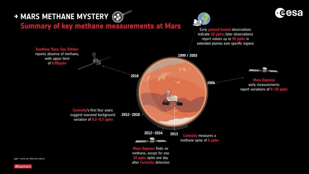 Historia pomiarów metanu na Marsie do  maja 2019 roku / Credits - ESA