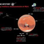 Historia pomiarów metanu na Marsie do 2019 roku / Credits - ESA