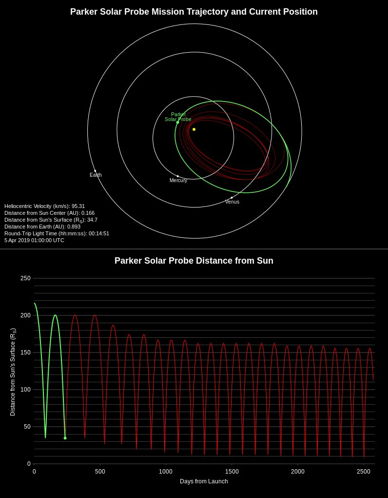 Pozycja Parker Solar Probe tuż po drugim peryhelium / Credits - JHAPL, NASA