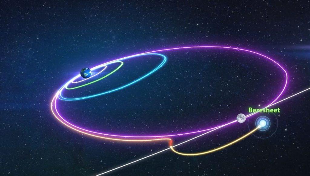 Grafika prezentująca orbitę lądownika Beresheet / Credits - SpaceIL