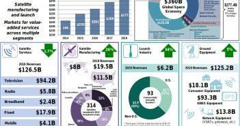 Podsumowanie rozwoju przemysłu satelitarnego w 2018 roku / Credits - SIA, Bryce