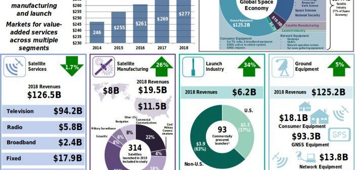 2018 – wzrost przemysłu satelitarnego o 3%