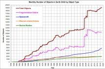 Śmieci kosmiczne - stan na początek 2019 roku / Credits - NASA