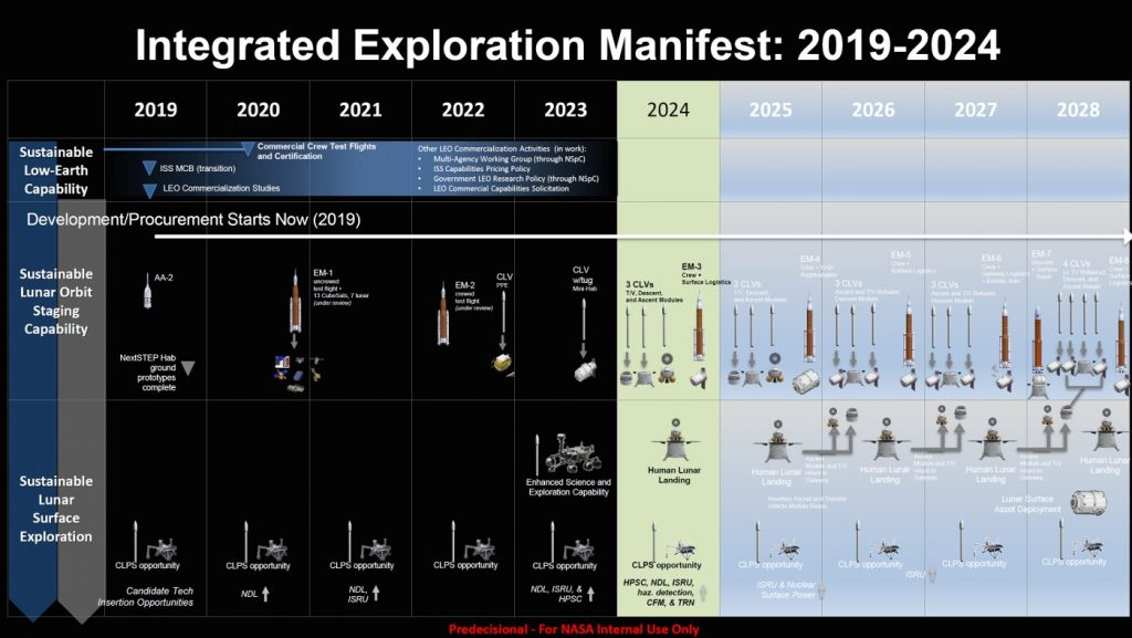 Wstępny plan programu Artemis / Credits - NASA