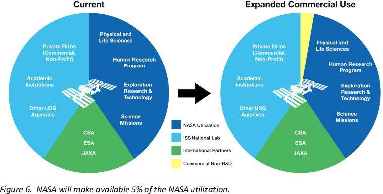 Nowy podział zasobów ISS (ciemny niebieski kolor - zasoby NASA) / Credits - NASA