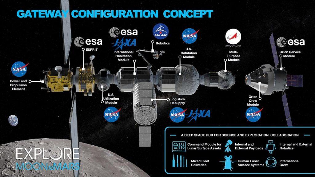 Jedna z wizji stacji LOP-G (stan z połowy 2019 roku) / Credits - NASA