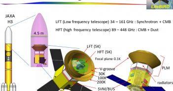Aktualnie proponowana konfiguracja misji LiteBIRD / Credits - Masashi Hazumi, LiteBIRD Joint Study Group