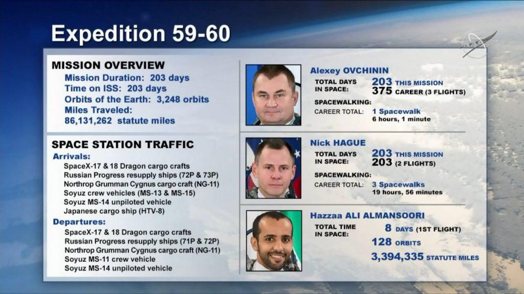 Załoga Sojuza MS-12 powracającego na Ziemię / Credits - NASA TV