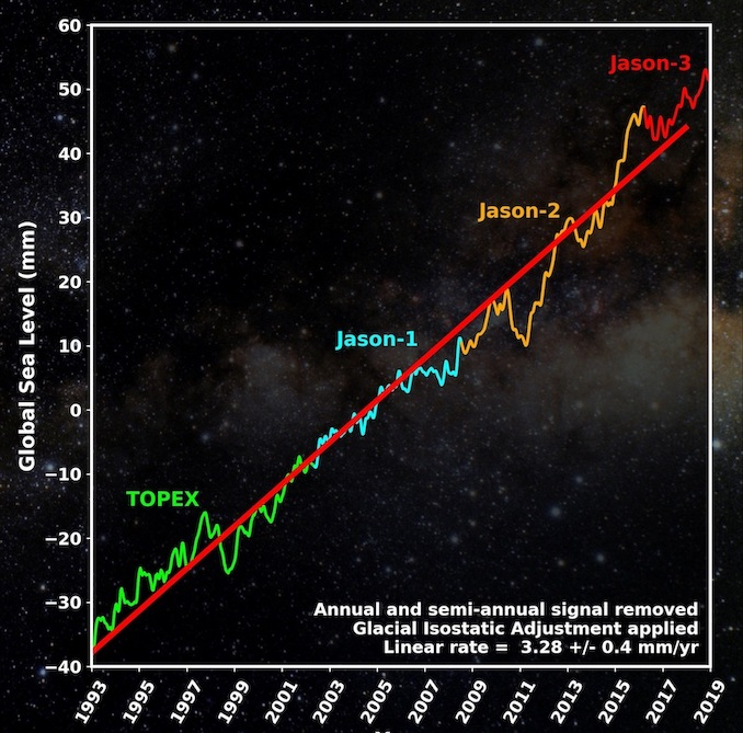 Zbiorcze dane dotyczące poziomu mórz i oceanów z misji satelitarnych od 1993 roku / Credits - NASA/JPL-Caltech