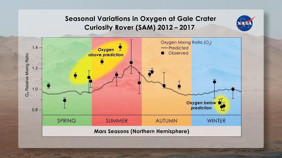 Zmienna zawartość tlenu w marsjańskiej atmosferze - wyniki z instrumentu SAM / Credits - Melissa Trainer/Dan Gallagher/NASA Goddard
