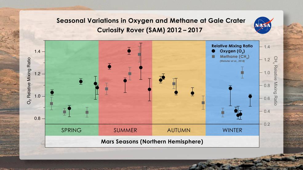 Zmienna zawartość tlenu oraz metanu w marsjańskiej atmosferze - wyniki z instrumentu SAM / Credits - Melissa Trainer/Dan Gallagher/NASA Goddard