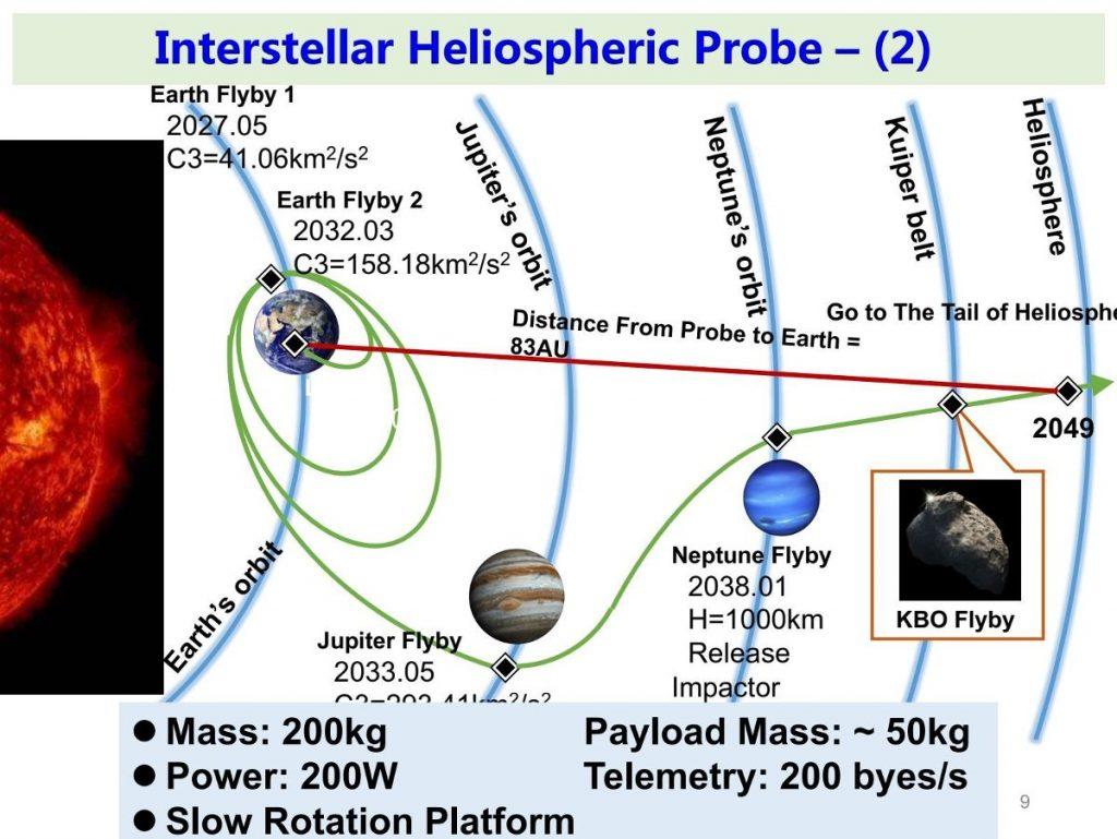 Proponowany plan lotu misji IHP-2 / Credits - Zong Quigang