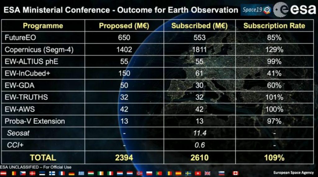 Poziom zadeklarowanych nakładów na programy EO Europejskiej Agencji Kosmicznej - Rada Ministerialna 2019 / Credits - ESA