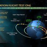 Diagram misji EFT-1 / Credits - NASA