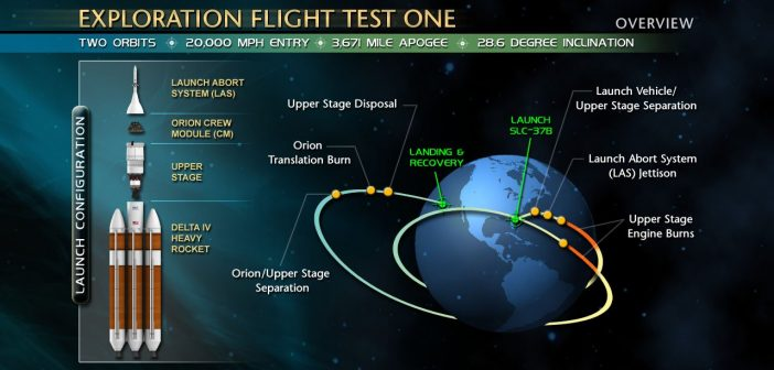 Diagram misji EFT-1 / Credits - NASA