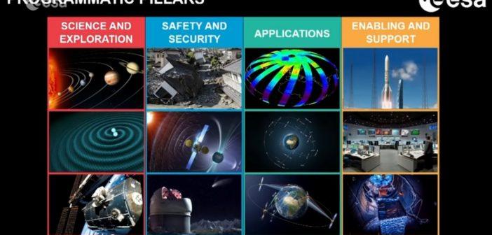 Grafika prezentująca najważniejsze cele działań ESA w najbliższych latach / Credits - ESA