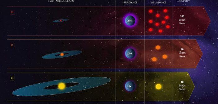 Porównanie warunków panujących wokół czerwonych karłów, gwiazd typu K oraz gwiazd typu G / Credits - NASA, ESA oraz Z. Levy (STScI)