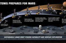 Wizja eksploracji Księżyca w ramach programu Artemis (stan na marzec 2020) / Credits - NASA