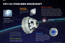 Infografika pojazdu CST-100 Starliner / Credits - Boeing