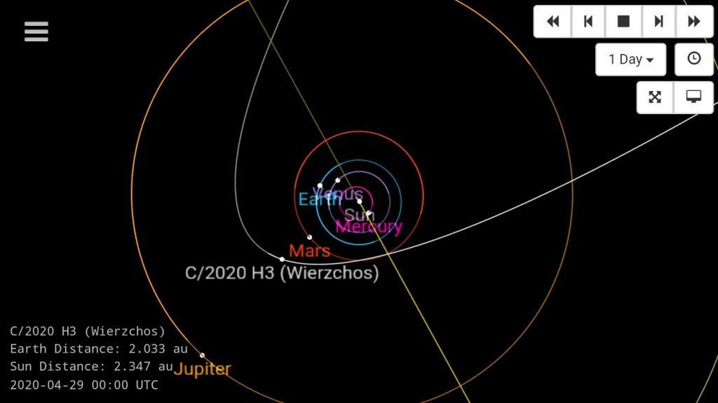 Orbita komety C/2020 H3 (Wierzchoś) / Credits - SSD JPL