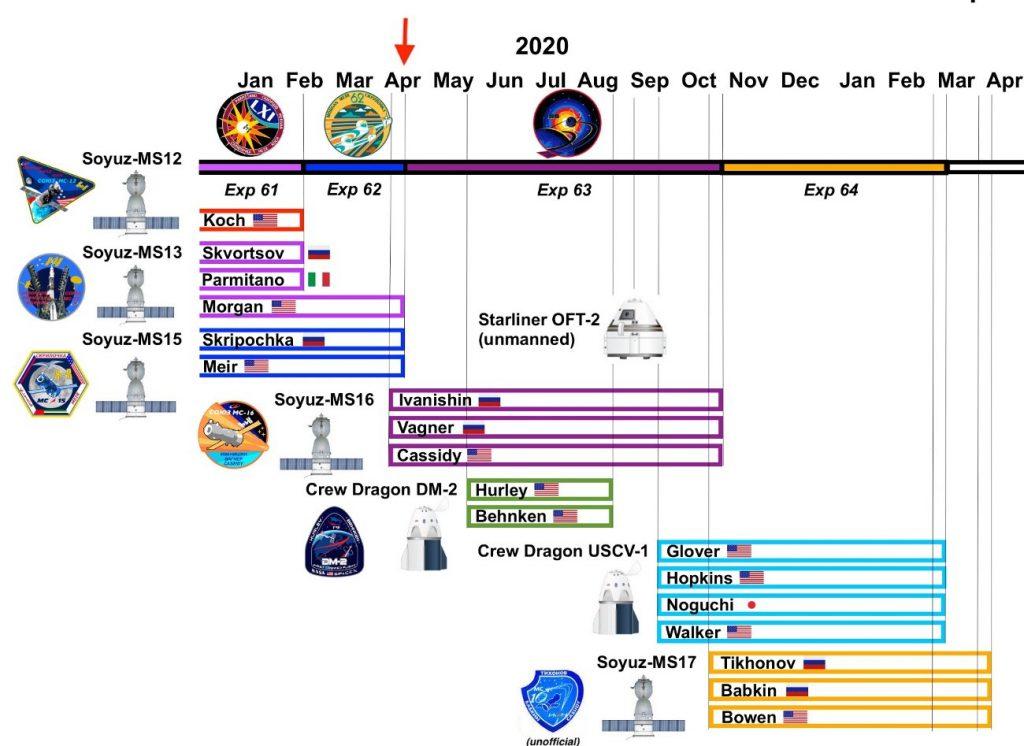 Harmonogram lotów na ISS w 2020 i 2021 roku (stan na kwiecień 2020) / Credits - ssal