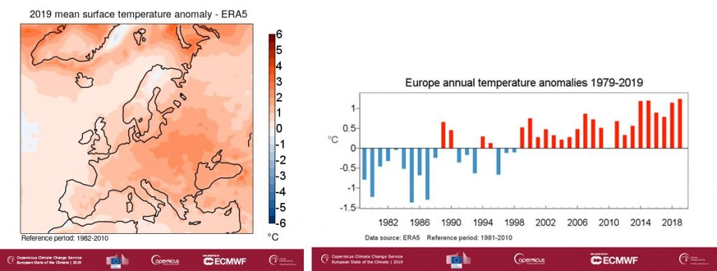 2019 mean surface temperature anomaly and comparison to previous years / Credits - C3S/DWD/EUTMETSAT CM SAF