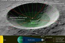 Koncepcja LCRT / Credits - NASA, Saptarshi Bandyopadhyay