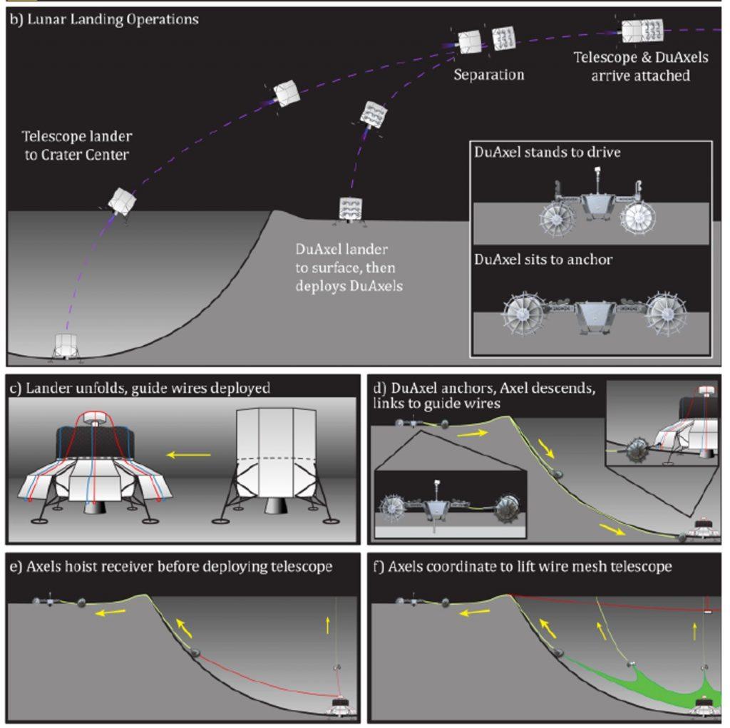 Propozycja utworzenia LCRT we wnętrzu krateru księżycowego / Credits - NASA, Saptarshi Bandyopadhyay