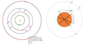 Koncepcja konstelacji Solar Ring (po lewej) - po prawej stereoskopowe możliwości obserwacji satelitów konstelacji Solar Ring / Credits - Yang et al