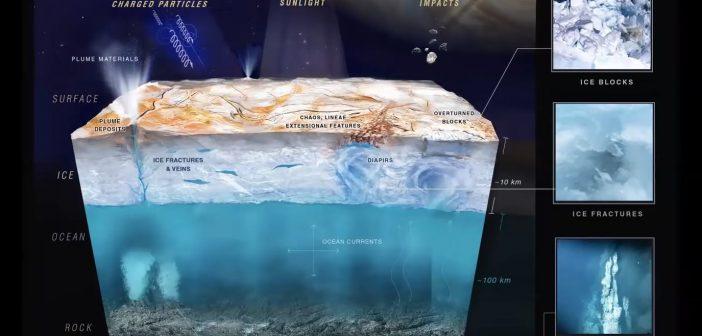 Możliwy przekrój wodno-lodowej części Europy / Credits - NASA, SETI Institute