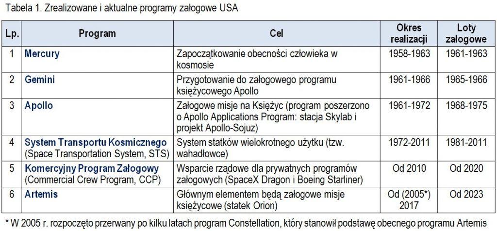 Zrealizowane i aktualne programy załogowe USA / Credits - Jan Szturc