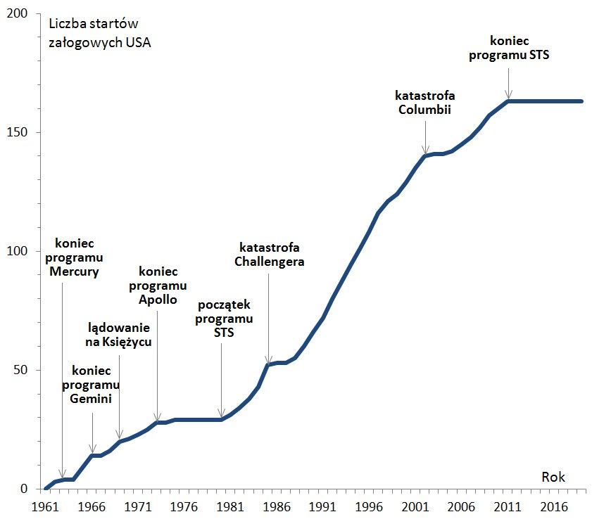 Rys. 1. Krzywa sumowa amerykańskich załogowych lotów kosmicznych. / Credits - Jan Szturc