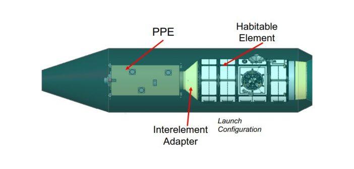 Grafika przedstawiająca moduły PPE i HALO wewnątrz jednej osłony aerodynamicznej rakiety / Credits - NASA