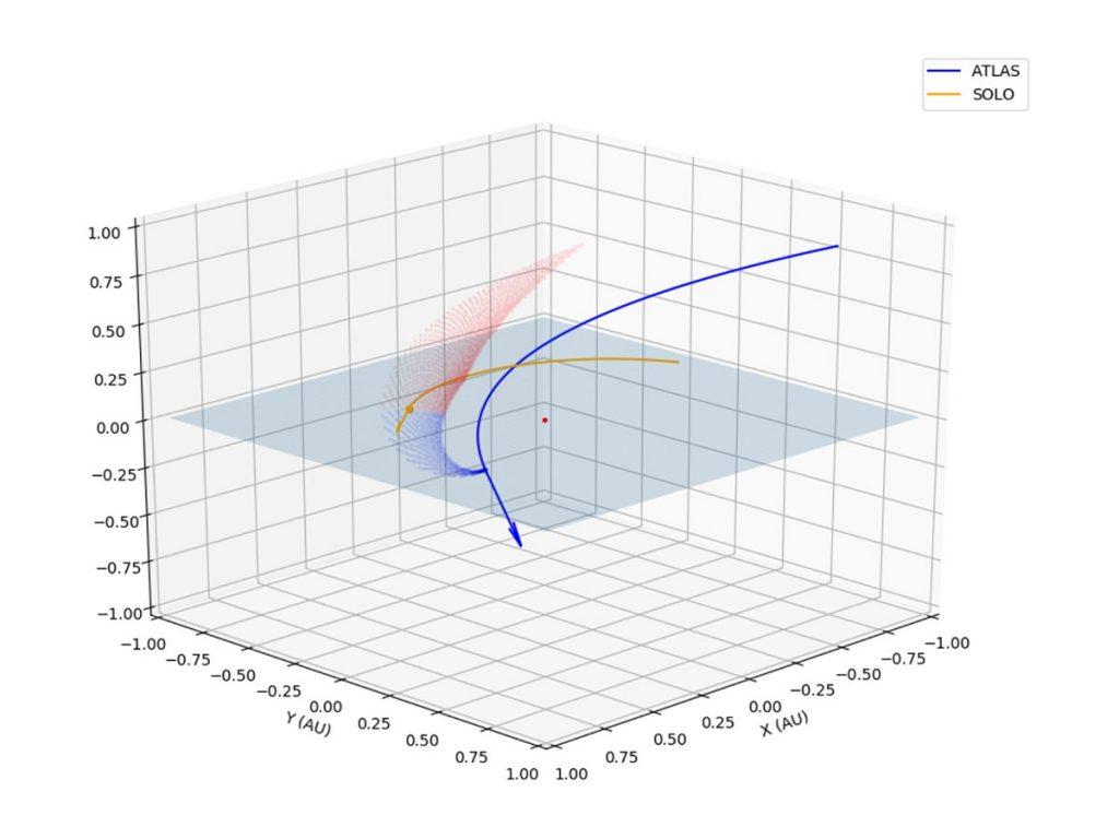 Trajektorie sondy Solar Orbiter oraz komety C/2019 Y4 (ATLAS) z zaznaczonym ogonem pyłowym / Credits - Jones, Afgan, Prince