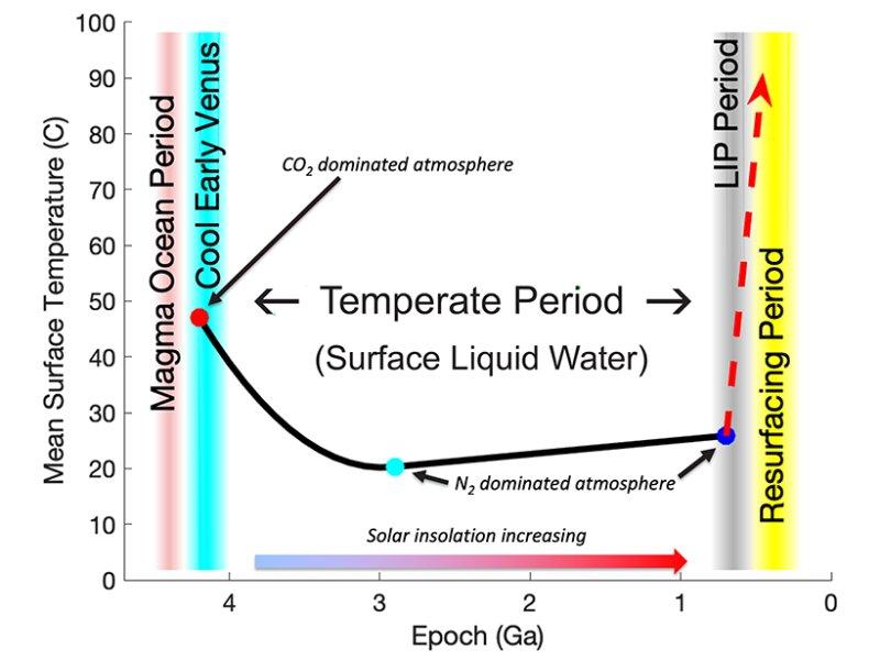 Klimat Wenus od powstania tej planety aż do dziś - przez 3 miliardy lat mógł się tam utrzymać ocean / Credits - Way, Del Genio, NASA