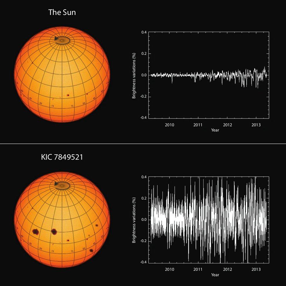 Porównanie zmienności naszego Słońca z gwiazdą KIC 7849521 / Credits - Reinhold et al., Science