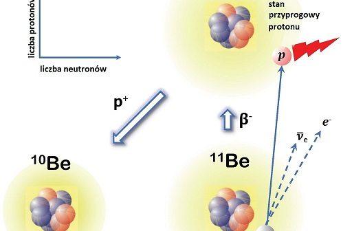 Dogodna lokalizacja rezonansu w 11B w pobliżu progu emisji protonu